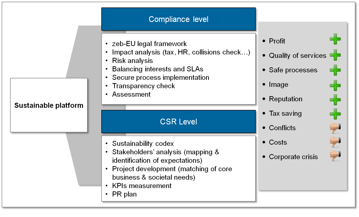 implementing a sustainable csr strategy Sustainable business, or a green business, is an enterprise that has minimal negative impact on the global or local environment, community, society, or economy—a business that strives to meet the triple bottom lineoften, sustainable businesses have progressive environmental and human rights policies in general, business is described as green if it matches the following four criteria.