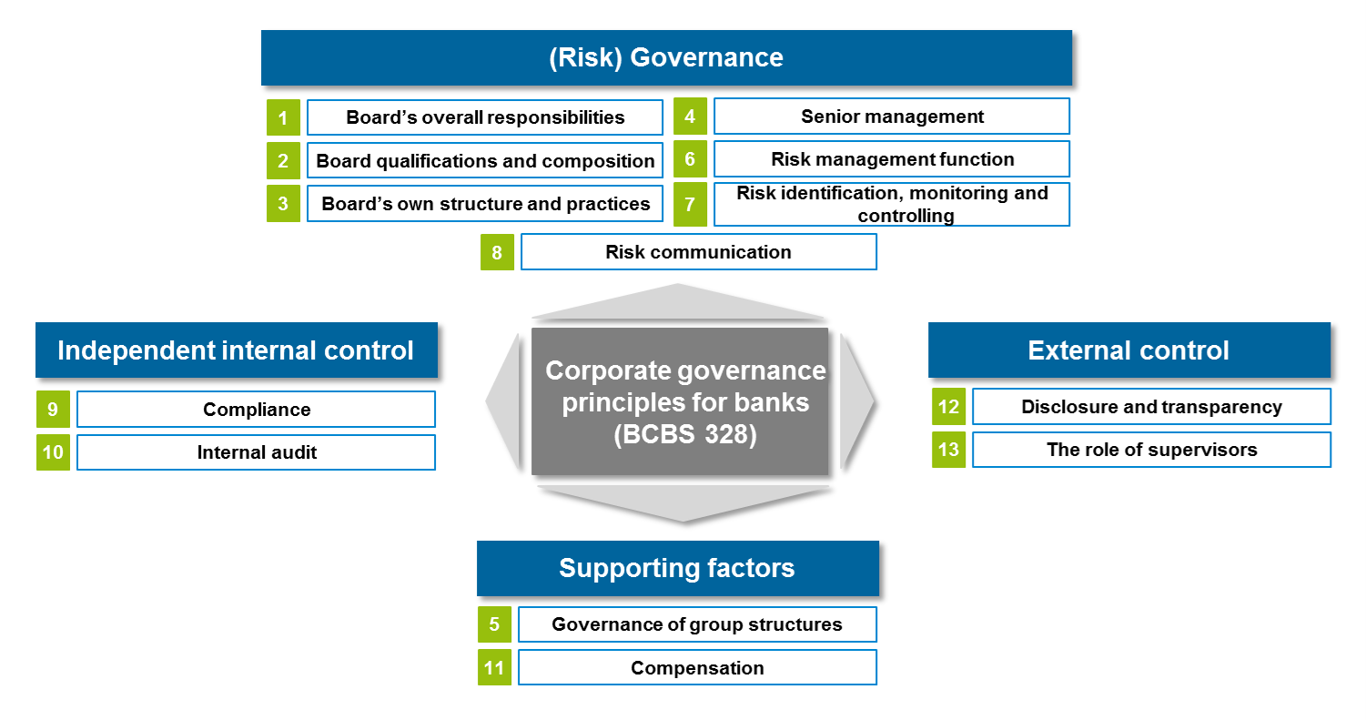 corporate governance and risk taking We examine whether the difference in governance structures influences the risk taking and performance of islamic banks compared to conventional banks using a sample.
