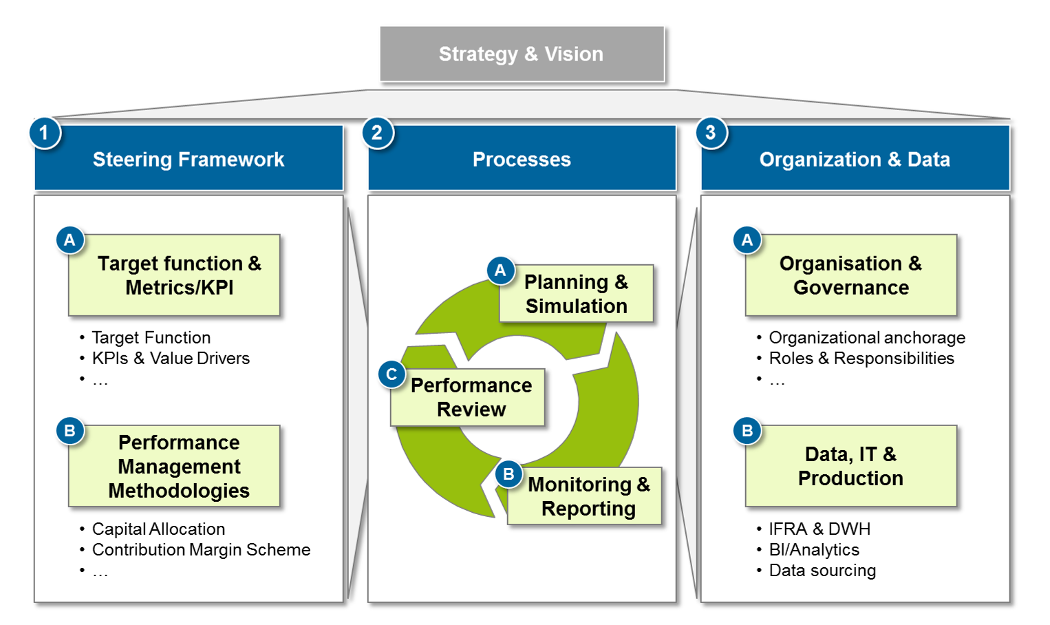 the model of performance management allowed dr 3 performance management process (pmp):overview  where performance mgt 'fits' 9  pmp purpose is to allow for a two way feedback between supervisor and employee to aim at 13 various diagram /model of pmp note: there are 4 models shown in the slides why.