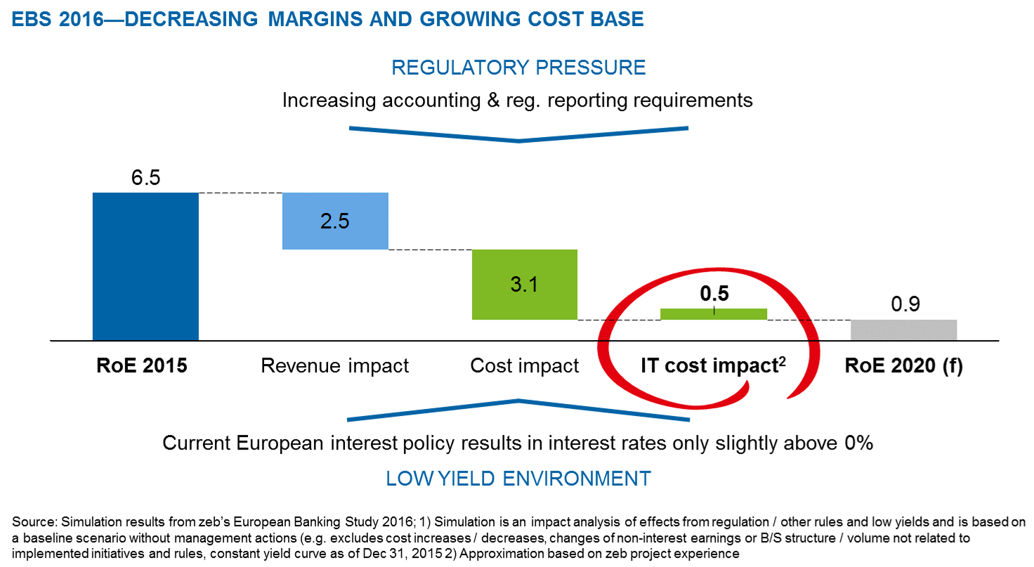 Results of zeb's European Banking study 2016—impact on average IT costs
