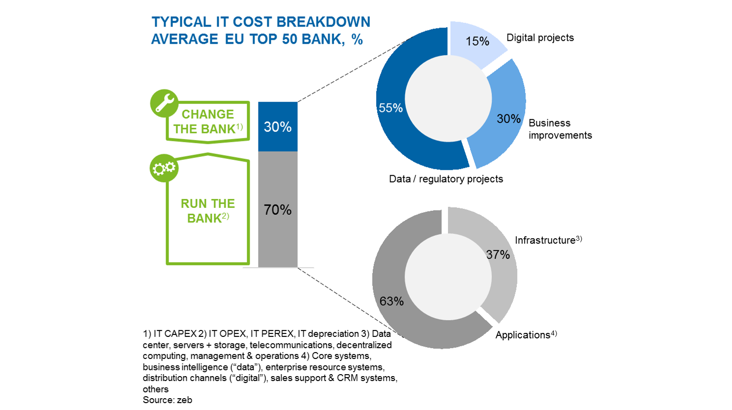 Typical IT costs breakdown of an average EU top 50 bank
