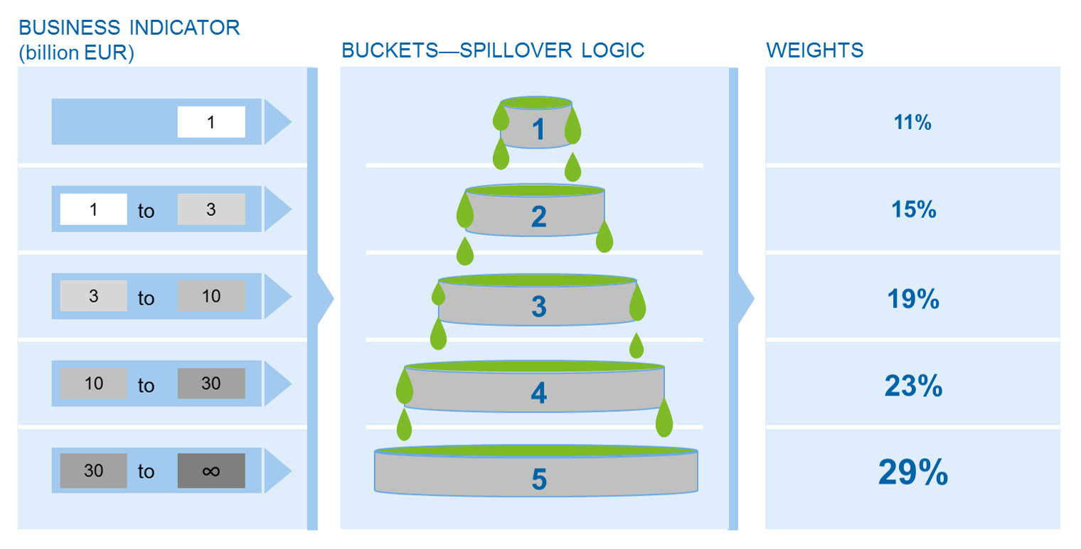 Spillover logic for Business Indicator Component
