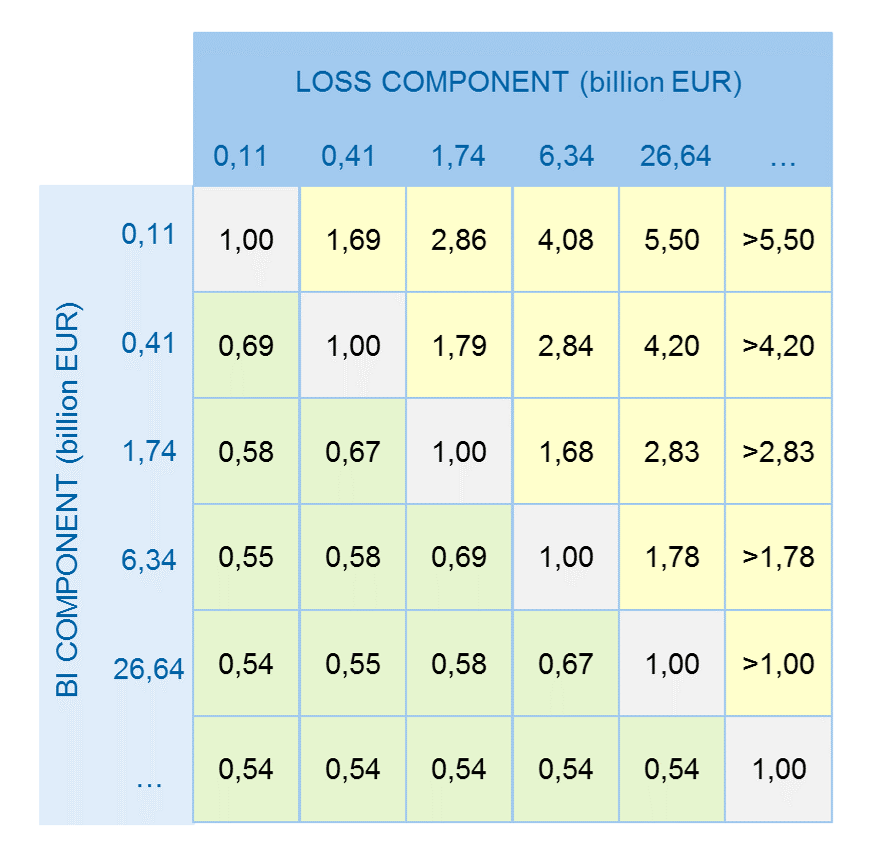 Loss Multiplier as relation of Loss Component and BI Component