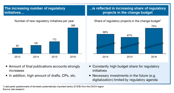 Regulatory development—Source: zeb.research