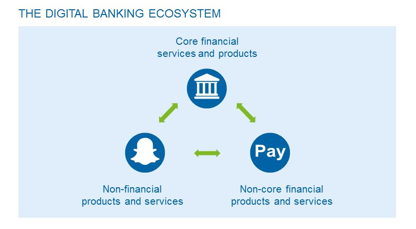 IBP_Grafiken_AM_04 Why a digital banking ecosystem can be the future of retail banking