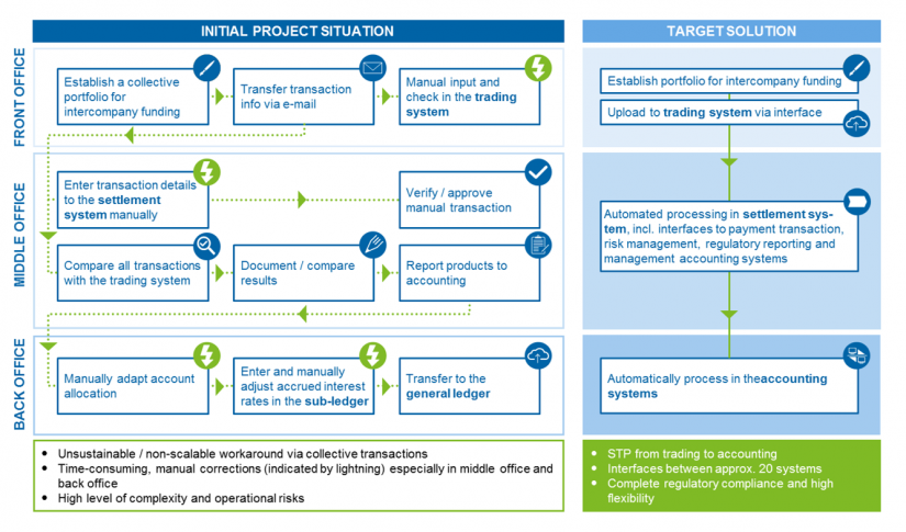 Schematic client example—STP solution (core processes) for intercompany funding