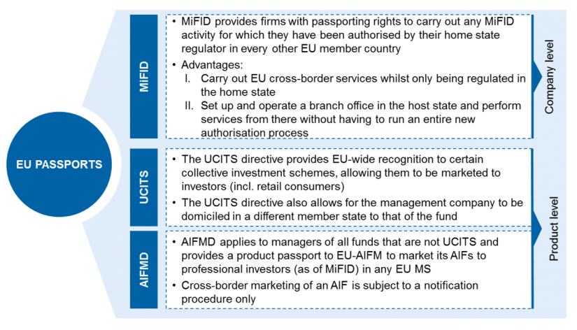 Overview of EU passporting rights
