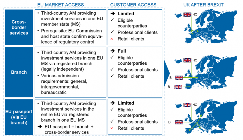 Market access options for third-country asset managers under MiFID II
