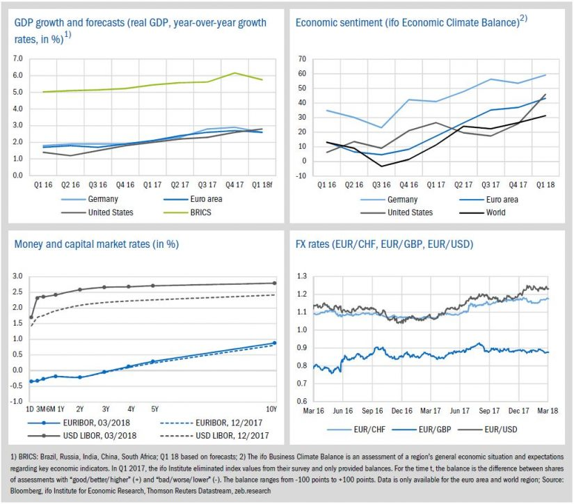 Image Economic environment and key banking drivers