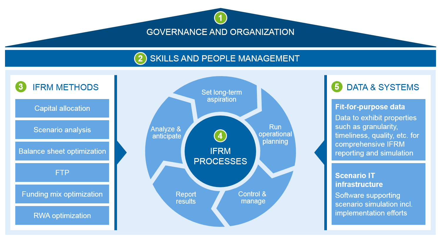 Integrated Financial Resource Management Ifrm Bankinghub