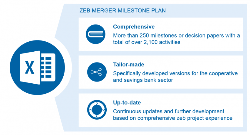 Image Milestone plan for mergers