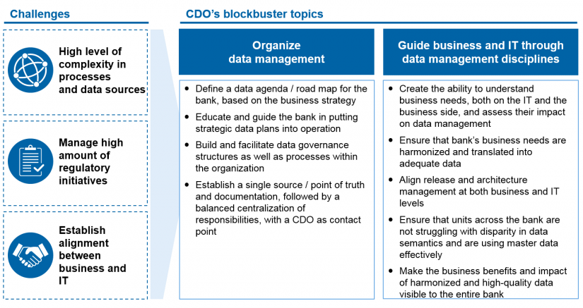 Figure 1: Need for action for data management