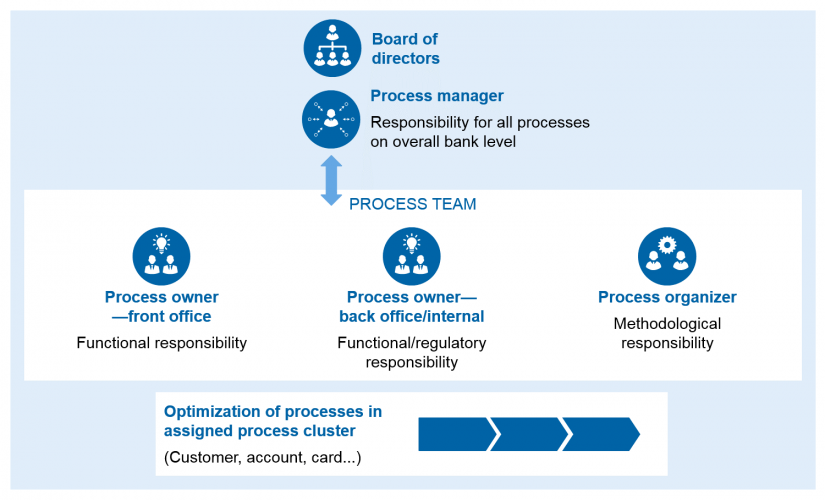 Graphical representation of responsibilities in process management