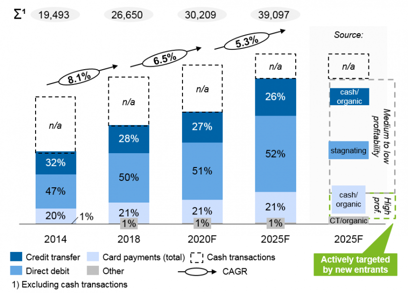 The figure shows cashless payment transactions in Germany and Austria (in million), ECB
