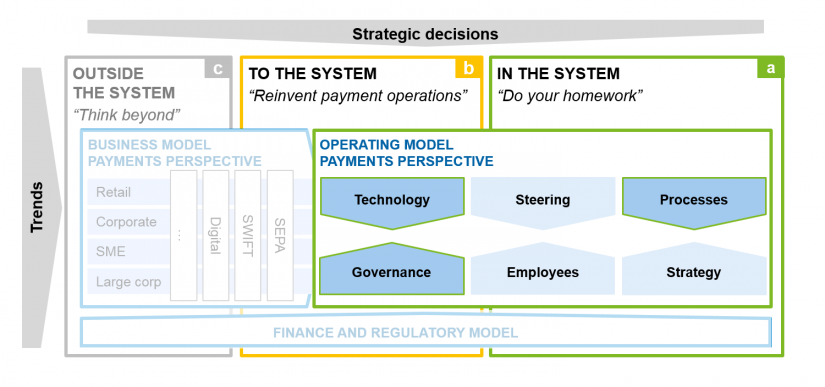 Figure shows operating and business model – payments perspective