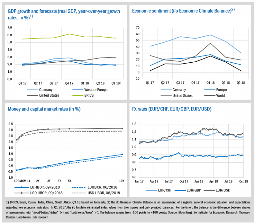 Economic environment and key banking drivers (1)