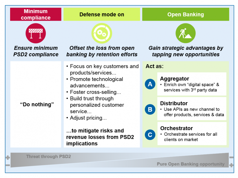 Open Banking is here to stay - Figure 3: Responses to the Open Banking challenge