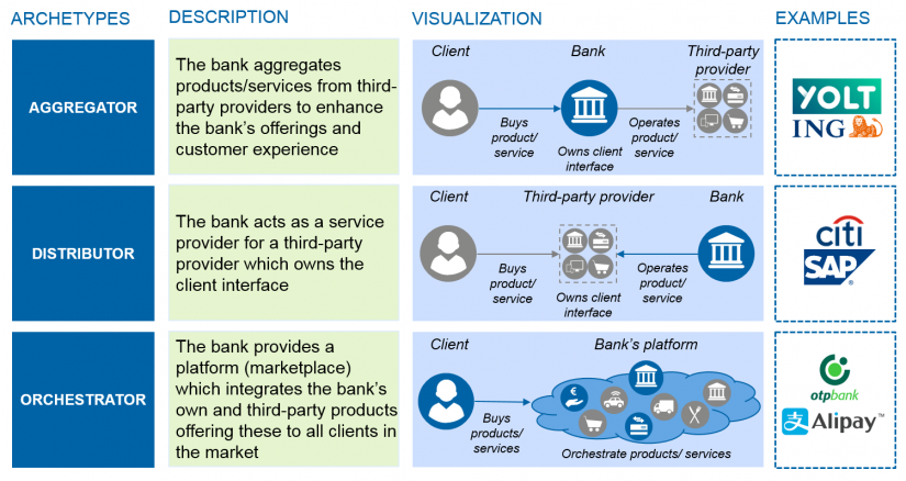 Open Banking is here to stay - Figure 4: Open Banking archetype models and roles of the bank