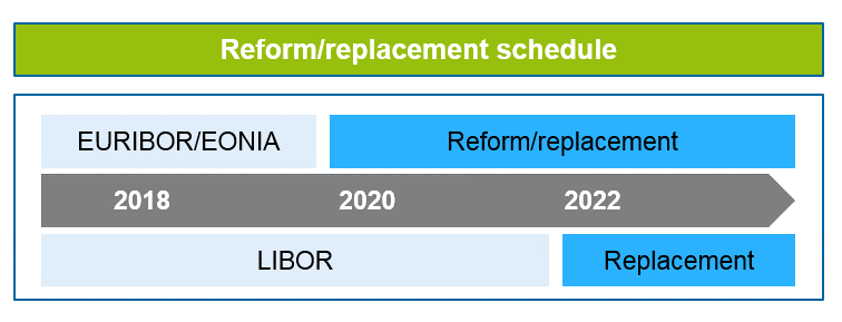 Benchmark rate replacement schedule in the looming benchmark