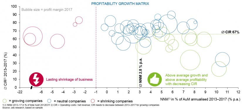 Company comparison for profitable growth in zeb European Asset Management Study 2019