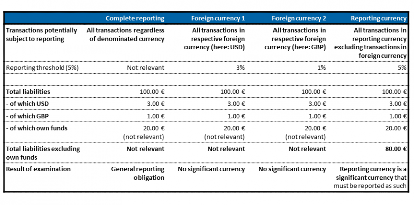 Example calculation of reporting in significant currencies in 3rd act of LCR_ BankingHub