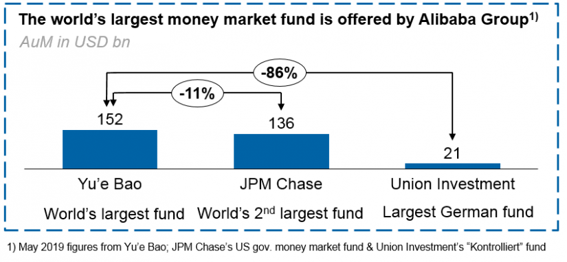 Figure 3: Largest money market fund worldwide / Big tech companies – big threat or an opportunity for asset manager_BankingHub