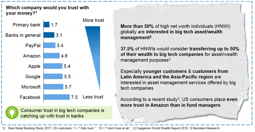 Figure 4: Customer view on financial/asset management services offered by big tech companies / Big tech companies – big threat or an opportunity for asset manager / BankingHub