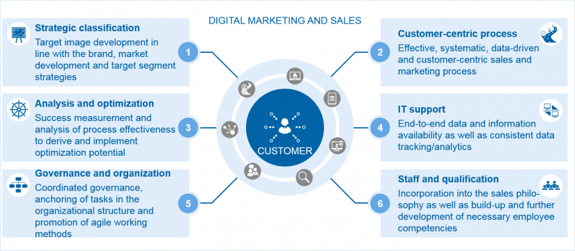 Digital marketing and sales as growth drivers: Elements for digital marketing and sales / BankingHub