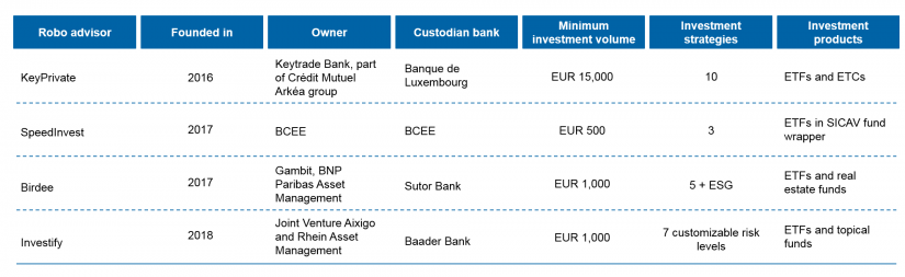 Robo Advisors in Luxembourg / Luxembourg robo advisors: overview of all B2C providers / BankingHub