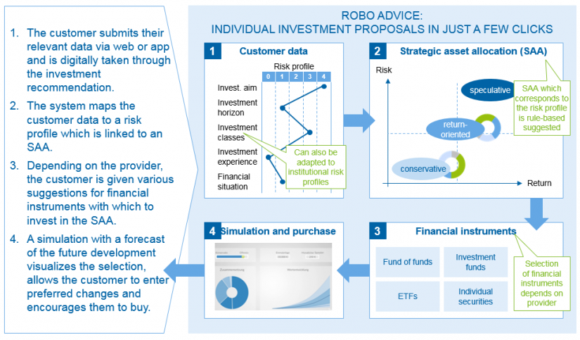 The robo-advice process / Robo advice – new standards in asset management /BankingHub
