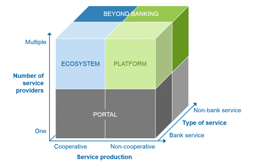 Dimensions for differentiating portals, platforms and ecosystems / Portals, platforms and ecosystems as the new saviors / BankingHub