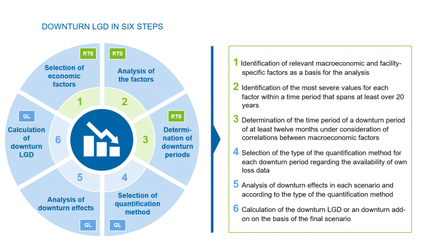Overview of the procedure for determining downturn LGD / BankingHub