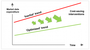 "The inertial and optimized trends for financial data vendor expenses in ""The market data trap"" / BankingHub"