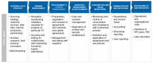 The financial data vendor management value chain / BankingHub