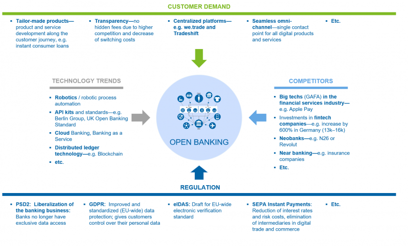 Open Banking: Customer demand, technology trends, competittors, regulation / BankingHub
