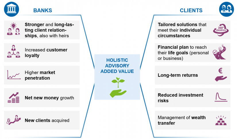 """Added value for banks and their customers"" in Topics for discussion in the context of holistic advisory / BankingHub"
