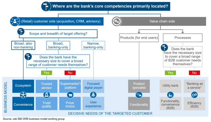 """Decision tree of future business models"" in Retail banking business models—defining the future / BankingHub"