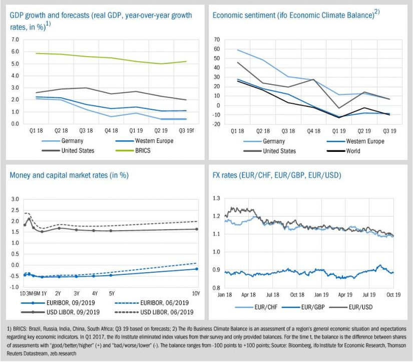 Economic environment and key banking drivers / zeb.market flash / BankingHub