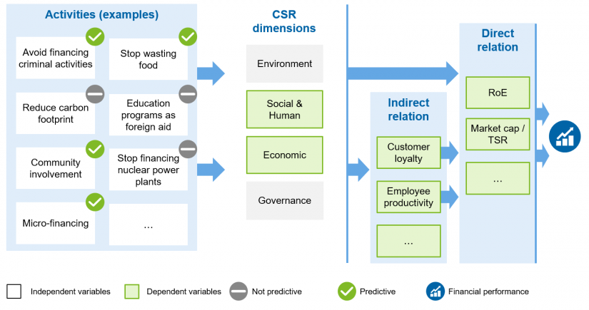 """Exemplary representation of a value driver tree"" in CSR impacts—the new dogma in reporting / BankingHub"