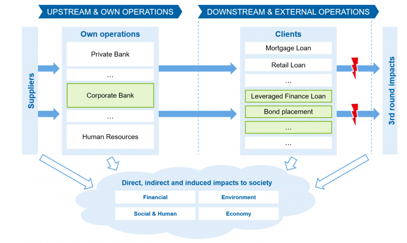 """Paths of impact of operations in the case of a bank"" in CSR impacts—the new dogma in reporting / BankingHub"