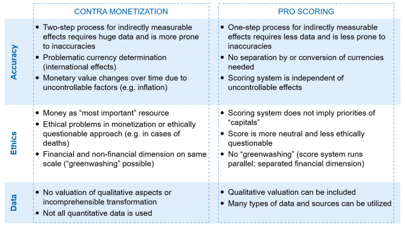 """Pros and cons of monetization and scoring"" in CSR impacts—the new dogma in reporting / BankingHub"