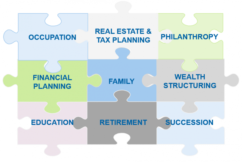 """The great wealth transfer"" in Topics for discussion in the context of holistic advisory / BankingHub"