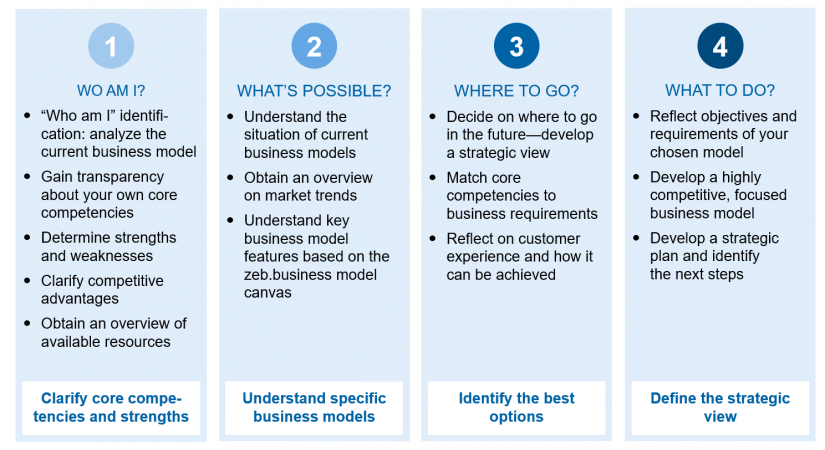 """Transformation rationale (zeb.approach)"" in Retail banking business models—defining the future / BankingHub"