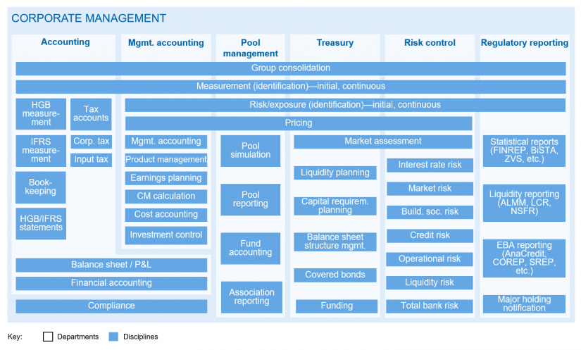 "Schematic representation of corporate management in a building society in ""RPA and AI in building societies""/ BankingHub"