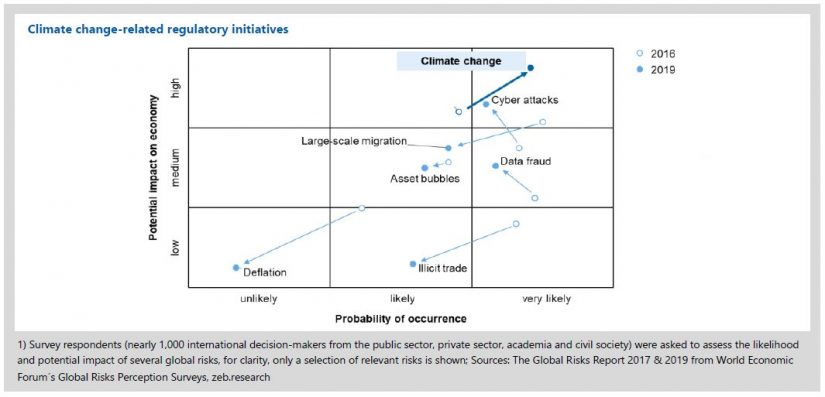 Figure shows climate change-related regulatory initiatives: Potential impact on economy and probability of occurence