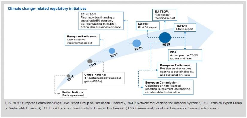 Figure shows climate change-related regulatory initiatives: 2015 until 2019