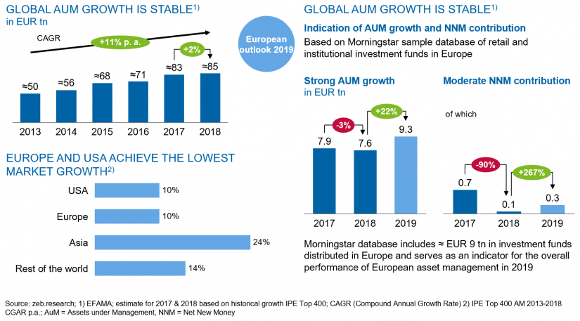 Figure shows asset management: Global growth