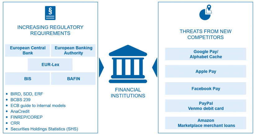 "Current challenges due to constantly increasing regulatory requirements and new players in the banking environment / in ""data integration"" on BankingHub"