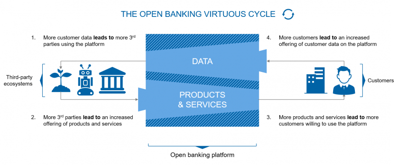 The open banking virtuous cycle / BankingHub