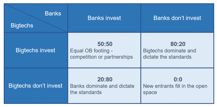 Open banking: Prisoner's dilemma and related payoffs / BankingHub